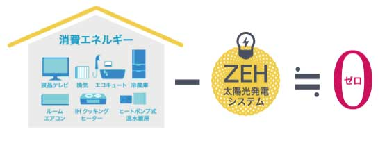 ZEH(Zero Energy House)のイメージ図